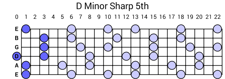 D Minor Sharp 5th Arpeggio
