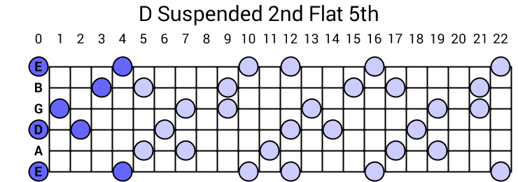 D Suspended 2nd Flat 5th Arpeggio