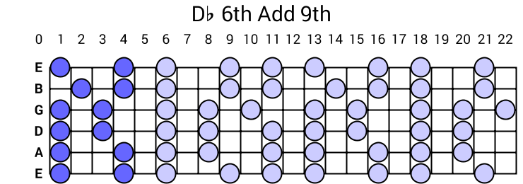 Db 6th Add 9th Arpeggio