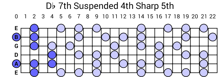 Db 7th Suspended 4th Sharp 5th Arpeggio