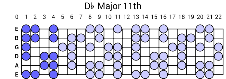 Db Major 11th Arpeggio