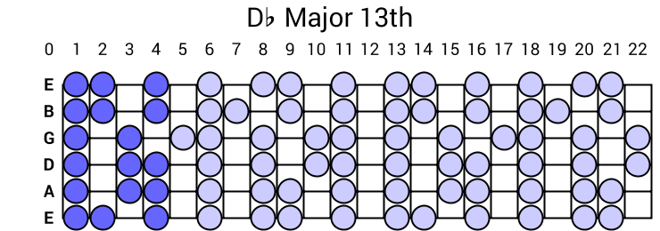 Db Major 13th Arpeggio