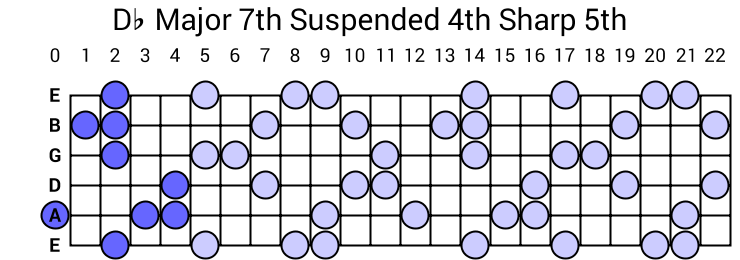 Db Major 7th Suspended 4th Sharp 5th Arpeggio