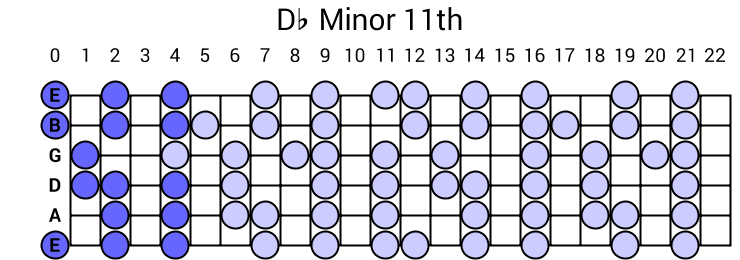 Db Minor 11th Arpeggio