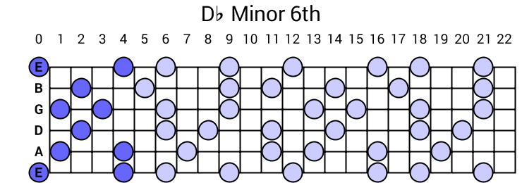 Db Minor 6th Arpeggio