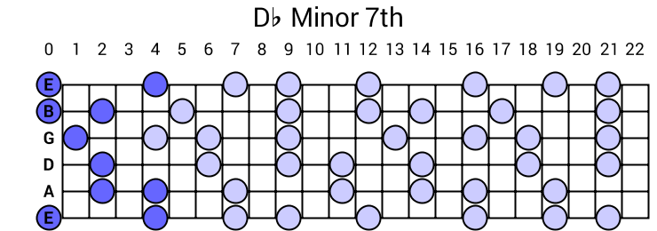 Db Minor 7th Arpeggio