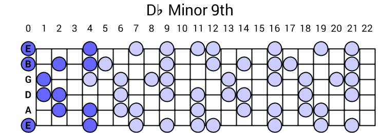 Db Minor 9th Arpeggio
