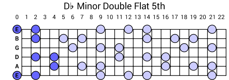 Db Minor Double Flat 5th Arpeggio