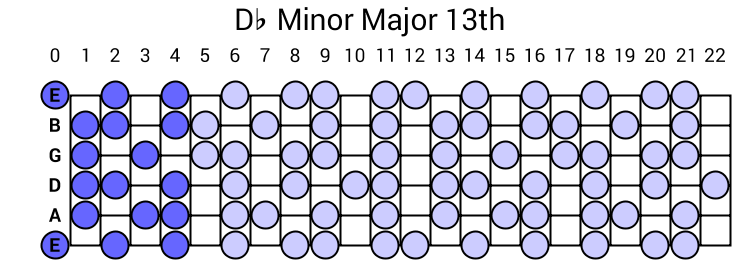 Db Minor Major 13th Arpeggio