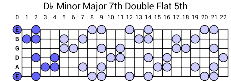 Db Minor Major 7th Double Flat 5th Arpeggio