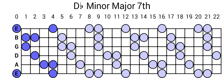 Db Minor Major 7th Arpeggio