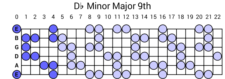 Db Minor Major 9th Arpeggio