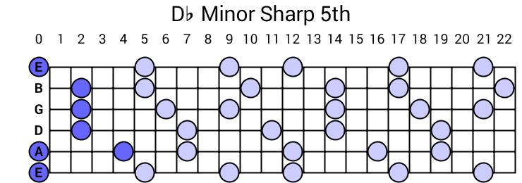 Db Minor Sharp 5th Arpeggio