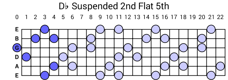 Db Suspended 2nd Flat 5th Arpeggio