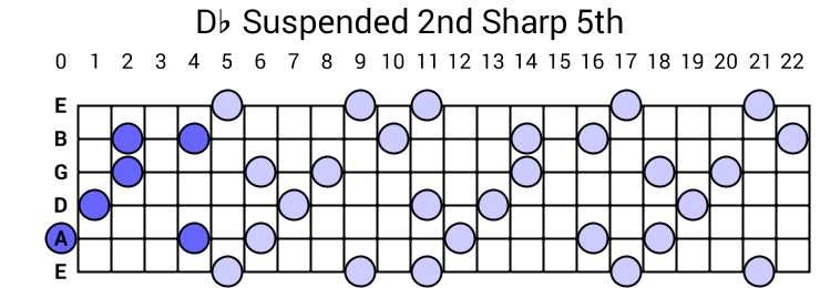 Db Suspended 2nd Sharp 5th Arpeggio