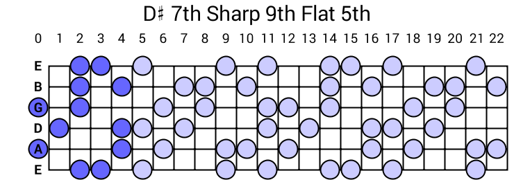 D# 7th Sharp 9th Flat 5th Arpeggio