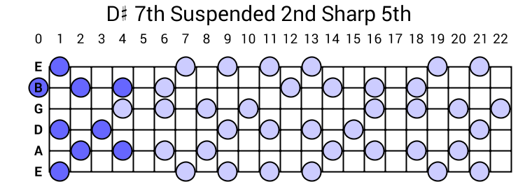 D# 7th Suspended 2nd Sharp 5th Arpeggio