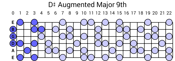 D# Augmented Major 9th Arpeggio