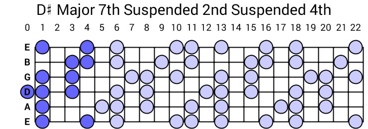 D# Major 7th Suspended 2nd Suspended 4th Arpeggio