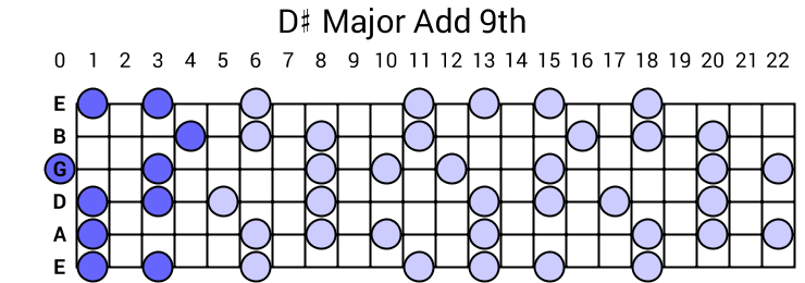 D# Major Add 9th Arpeggio
