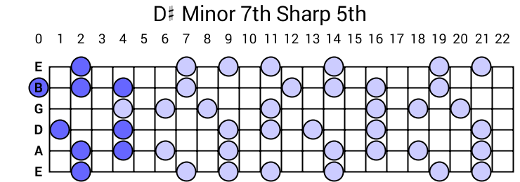 D# Minor 7th Sharp 5th Arpeggio