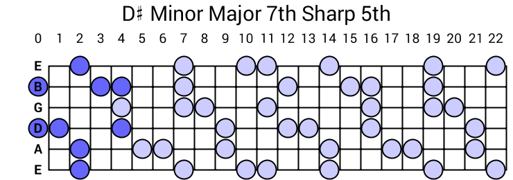 D# Minor Major 7th Sharp 5th Arpeggio
