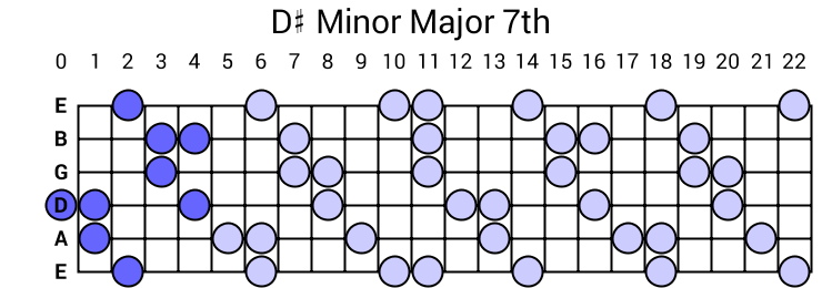 D# Minor Major 7th Arpeggio