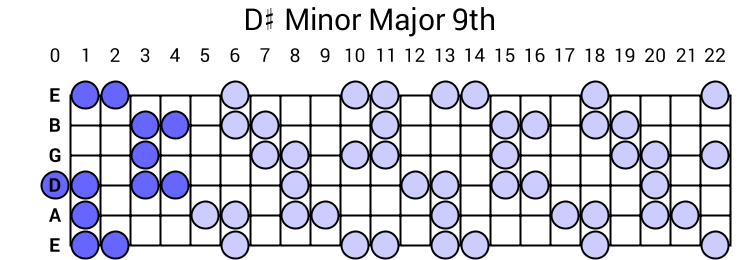 D# Minor Major 9th Arpeggio