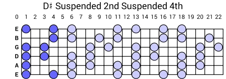 D# Suspended 2nd Suspended 4th Arpeggio