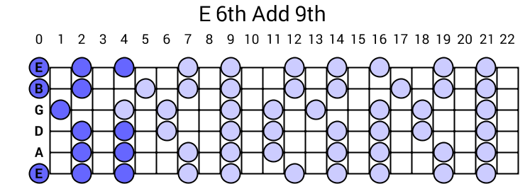 E 6th Add 9th Arpeggio