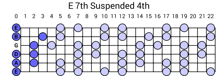 E 7th Suspended 4th Arpeggio
