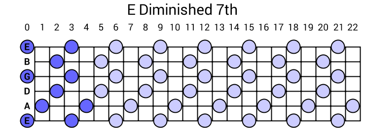E Diminished 7th Arpeggio