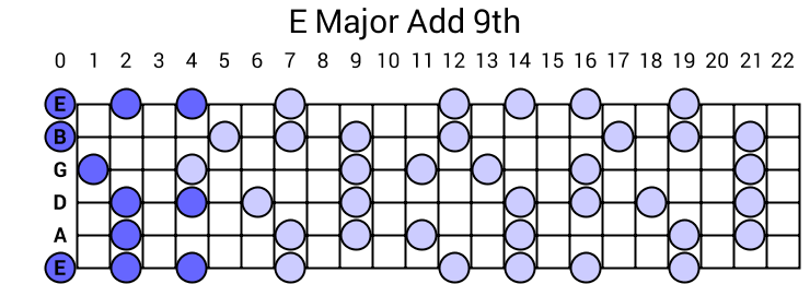 E Major Add 9th Arpeggio