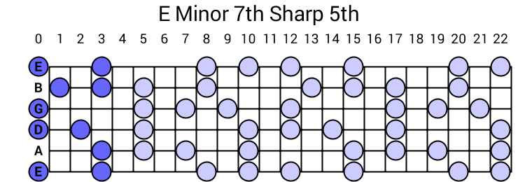 E Minor 7th Sharp 5th Arpeggio