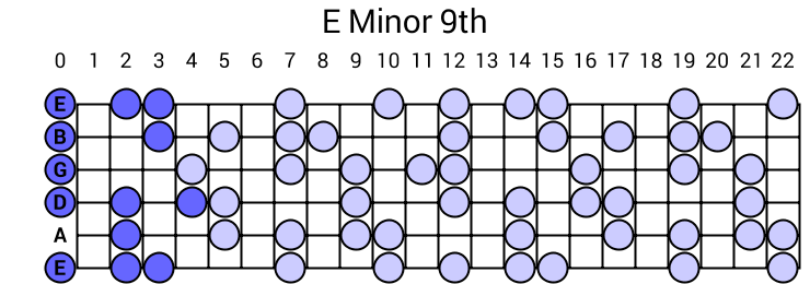E Minor 9th Arpeggio