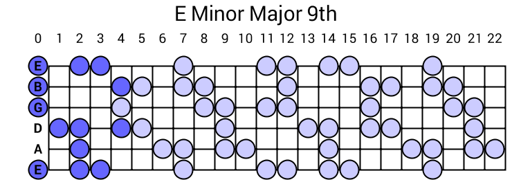 E Minor Major 9th Arpeggio