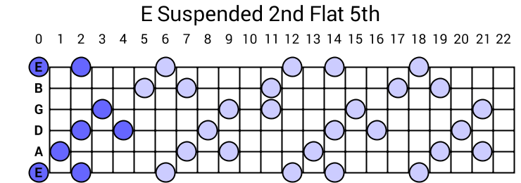 E Suspended 2nd Flat 5th Arpeggio