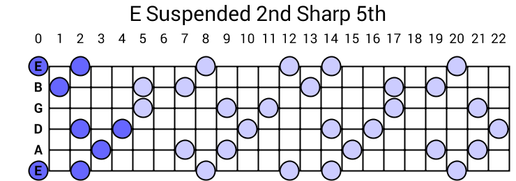 E Suspended 2nd Sharp 5th Arpeggio