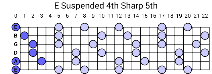 E Suspended 4th Sharp 5th Arpeggio