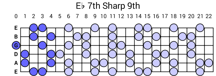 Eb 7th Sharp 9th Arpeggio