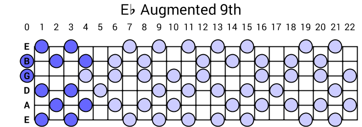 Eb Augmented 9th Arpeggio