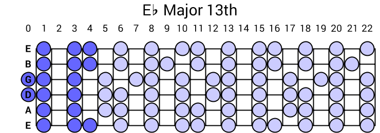 Eb Major 13th Arpeggio