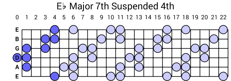 Eb Major 7th Suspended 4th Arpeggio