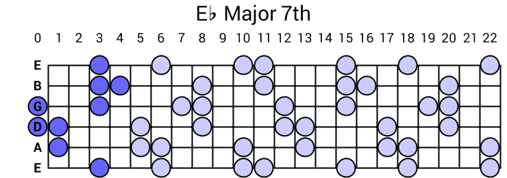Eb Major 7th Arpeggio