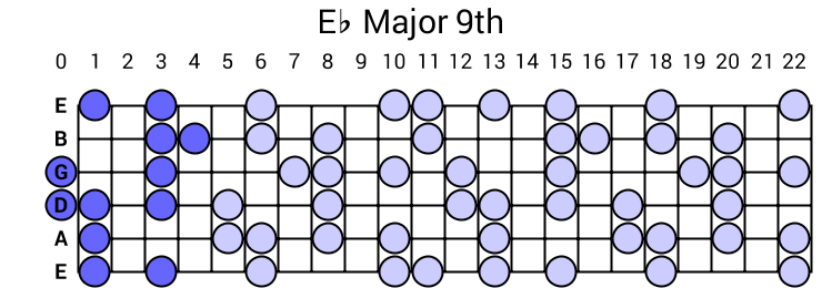Eb Major 9th Arpeggio