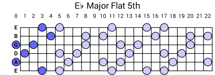 Eb Major Flat 5th Arpeggio