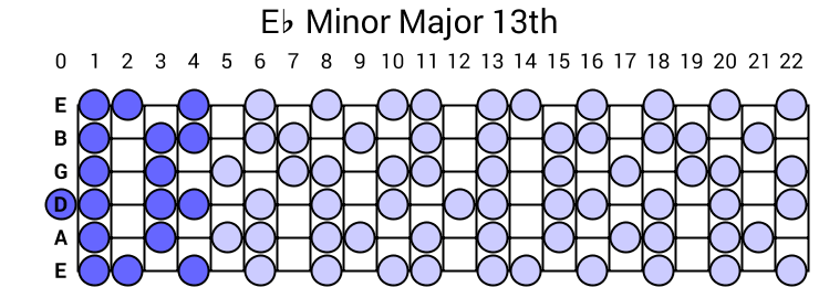 Eb Minor Major 13th Arpeggio