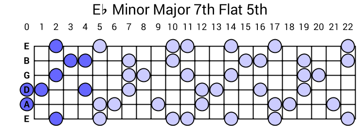 Eb Minor Major 7th Flat 5th Arpeggio