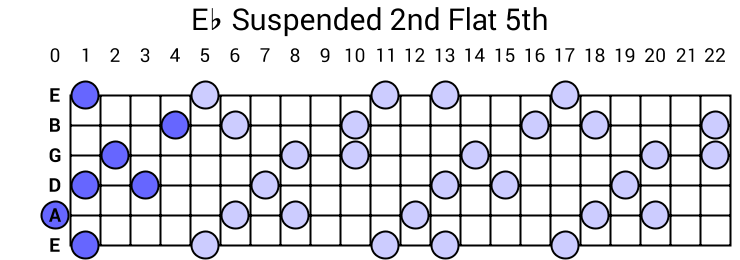 Eb Suspended 2nd Flat 5th Arpeggio