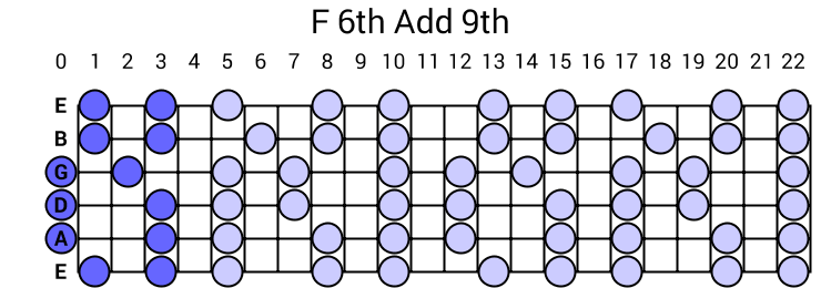 F 6th Add 9th Arpeggio